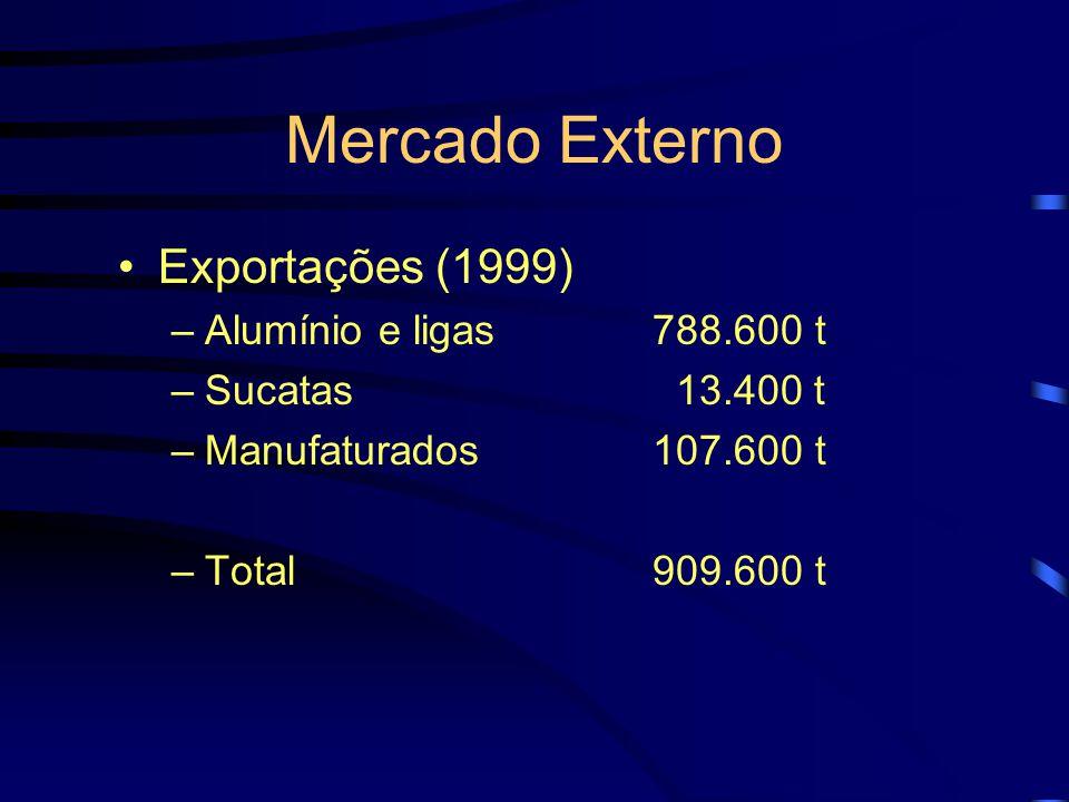 Mercado Interno