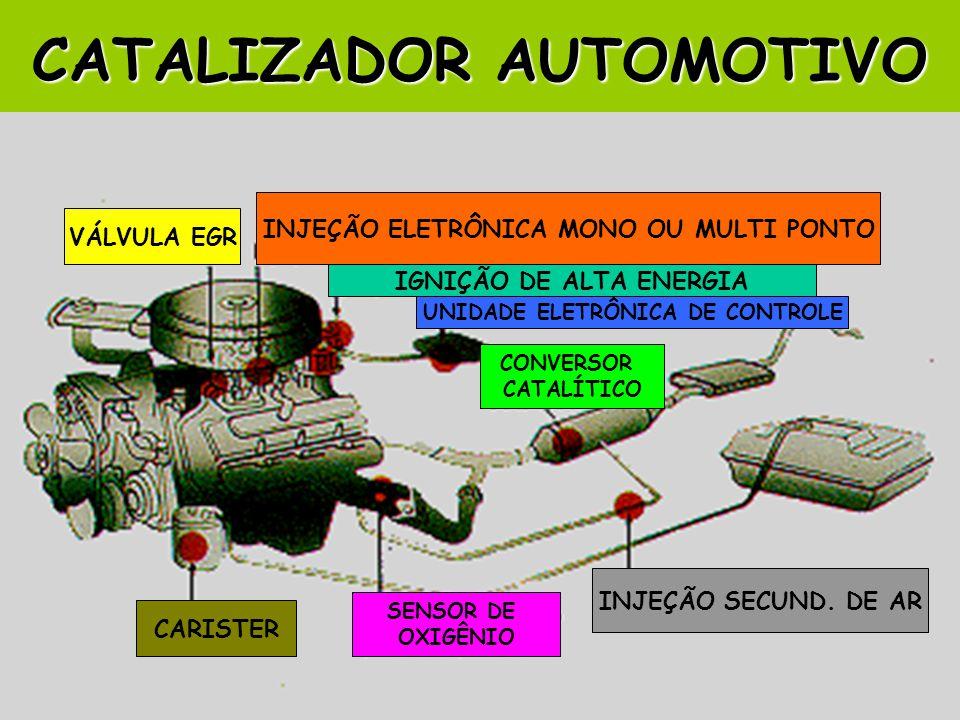 VÁLVULA EGR INJEÇÃO ELETRÔNICA MONO OU MULTI PONTO IGNIÇÃO DE ALTA ENERGIA UNIDADE ELETRÔNICA DE CONTROLE CONVERSOR CATALÍTICO INJEÇÃO SECUND. DE AR S