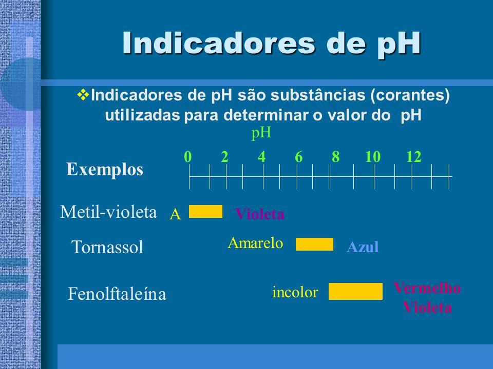 Indicadores de pH Indicadores de pH são substâncias (corantes) utilizadas para determinar o valor do pH Exemplos Metil-violeta pH 0 2 4 6 8 10 12 AVio