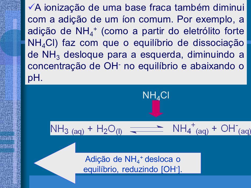 A ionização de uma base fraca também diminui com a adição de um íon comum. Por exemplo, a adição de NH 4 + (como a partir do eletrólito forte NH 4 Cl)
