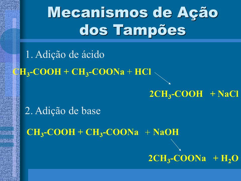Mecanismos de Ação dos Tampões 1. Adição de ácido CH 3 -COOH + CH 3 -COONa+HCl 2CH 3 -COOH + NaCl CH 3 -COOH + CH 3 -COONa 2. Adição de base + NaOH 2C