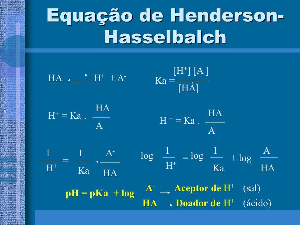 Equação de Henderson- Hasselbalch HAH + + A - Ka = [H + ] [A - ] [HÁ] H + = Ka. A-A- HA H + = Ka. A-A- HA H+H+ 1 = 1 Ka. A-A- HA H+H+ 1 = 1 Ka A-A- HA