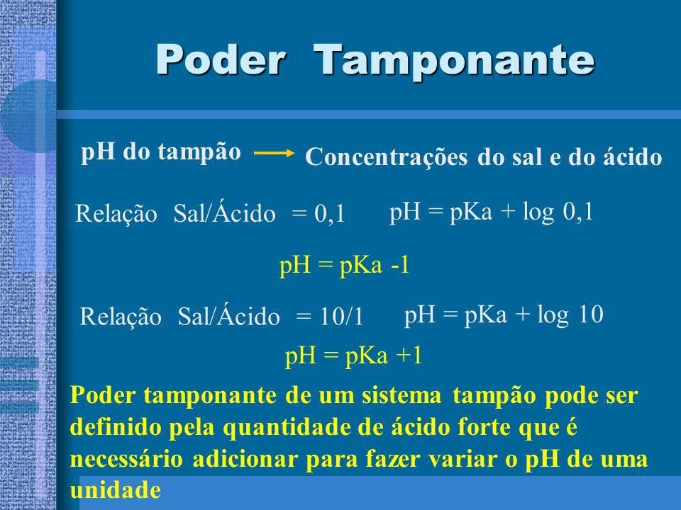 Poder Tamponante pH do tampão Concentrações do sal e do ácido Relação Sal/Ácido = 0,1 pH = pKa + log 0,1 pH = pKa -1 Relação Sal/Ácido = 10/1 pH = pKa