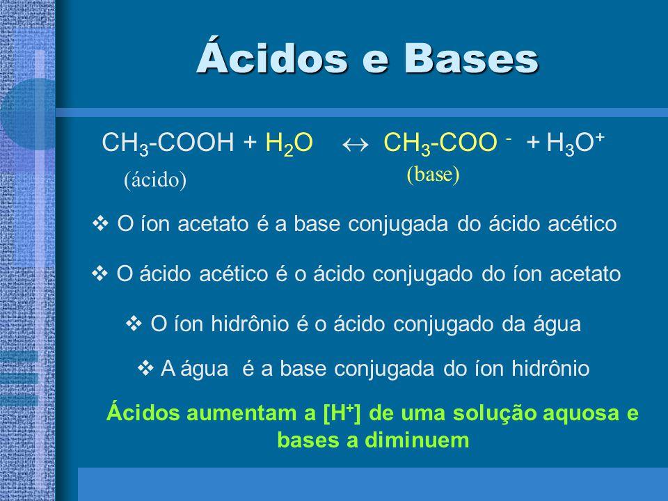 Ácidos e Bases CH 3 -COOH + H 2 O CH 3 -COO - + H 3 O + (ácido) (base) O íon acetato é a base conjugada do ácido acético O ácido acético é o ácido conjugado do íon acetato O íon hidrônio é o ácido conjugado da água A água é a base conjugada do íon hidrônio Ácidos aumentam a [H + ] de uma solução aquosa e bases a diminuem
