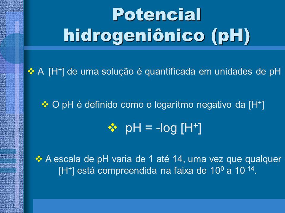 Potencial hidrogeniônico (pH) A [H + ] de uma solução é quantificada em unidades de pH O pH é definido como o logarítmo negativo da [H + ] pH = -log [H + ] A escala de pH varia de 1 até 14, uma vez que qualquer [H + ] está compreendida na faixa de 10 0 a 10 -14.