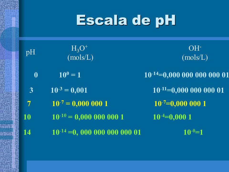 Escala de pH pH H 3 O + (mols/L) OH - (mols/L) 0 10 0 = 1 10 -14 =0,000 000 000 000 01 3 10 -3 = 0,001 10 -11 =0,000 000 000 01 7 10 -7 = 0,000 000 1 10 -7 =0,000 000 1 10 10 -10 = 0,000 000 000 1 10 -4 =0,000 1 14 10 -14 =0, 000 000 000 000 01 10 -0 =1