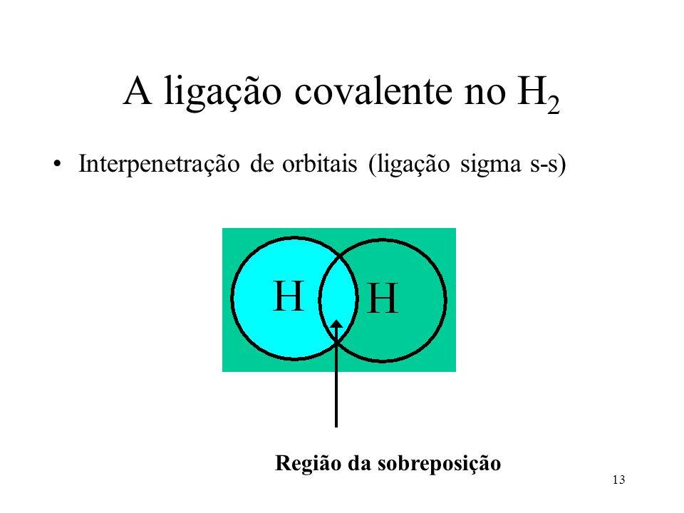 13 A ligação covalente no H 2 Interpenetração de orbitais (ligação sigma s-s) Região da sobreposição