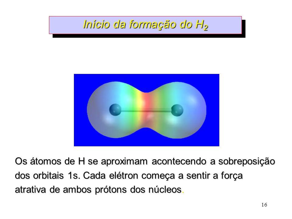16 Início da formação do H 2 Os átomos de H se aproximam acontecendo a sobreposição dos orbitais 1s.