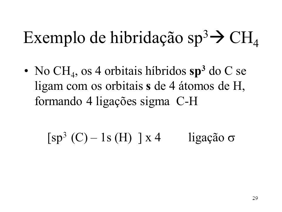 28 A formação dos híbridos sp 3