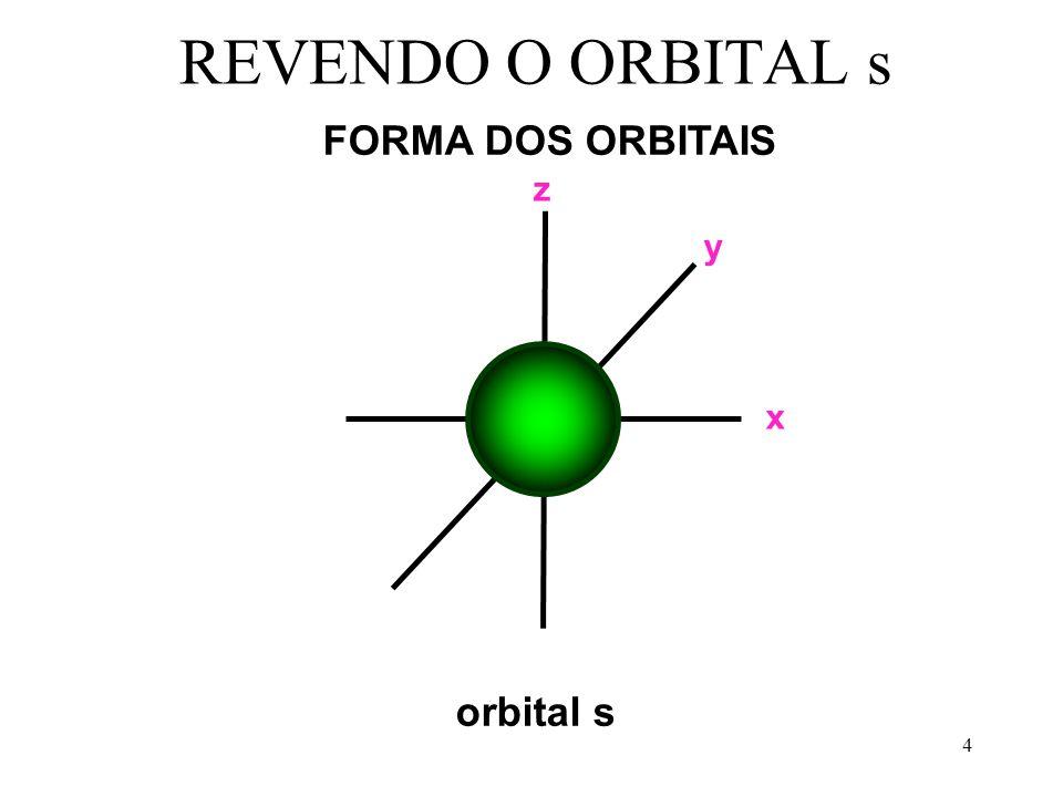 4 REVENDO O ORBITAL s FORMA DOS ORBITAIS orbital s x y z