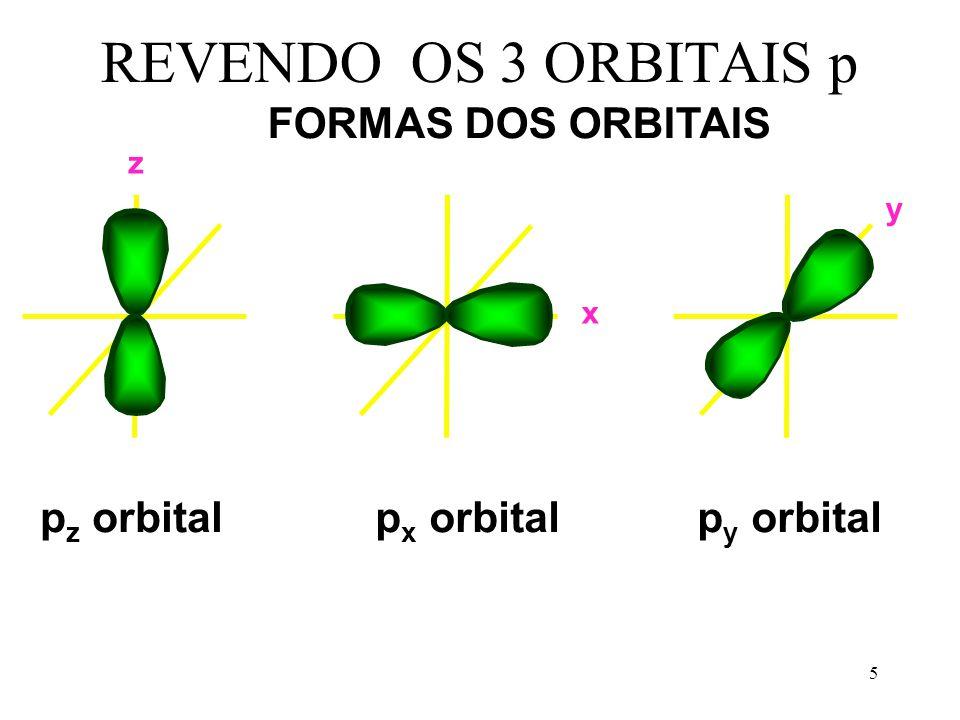 5 REVENDO OS 3 ORBITAIS p p z orbitalp y orbitalp x orbital FORMAS DOS ORBITAIS z x y