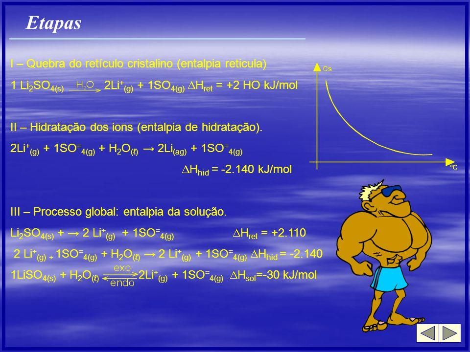 Etapas I – Quebra do retículo cristalino (entalpia reticula) 1 Li 2 SO 4(s) 2Li + (g) + 1SO 4(g) H ret = +2 HO kJ/mol II – Hidratação dos ions (entalp
