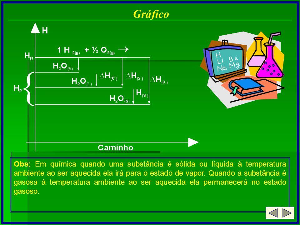 Gráfico Obs: Em química quando uma substância é sólida ou líquida à temperatura ambiente ao ser aquecida ela irá para o estado de vapor. Quando a subs