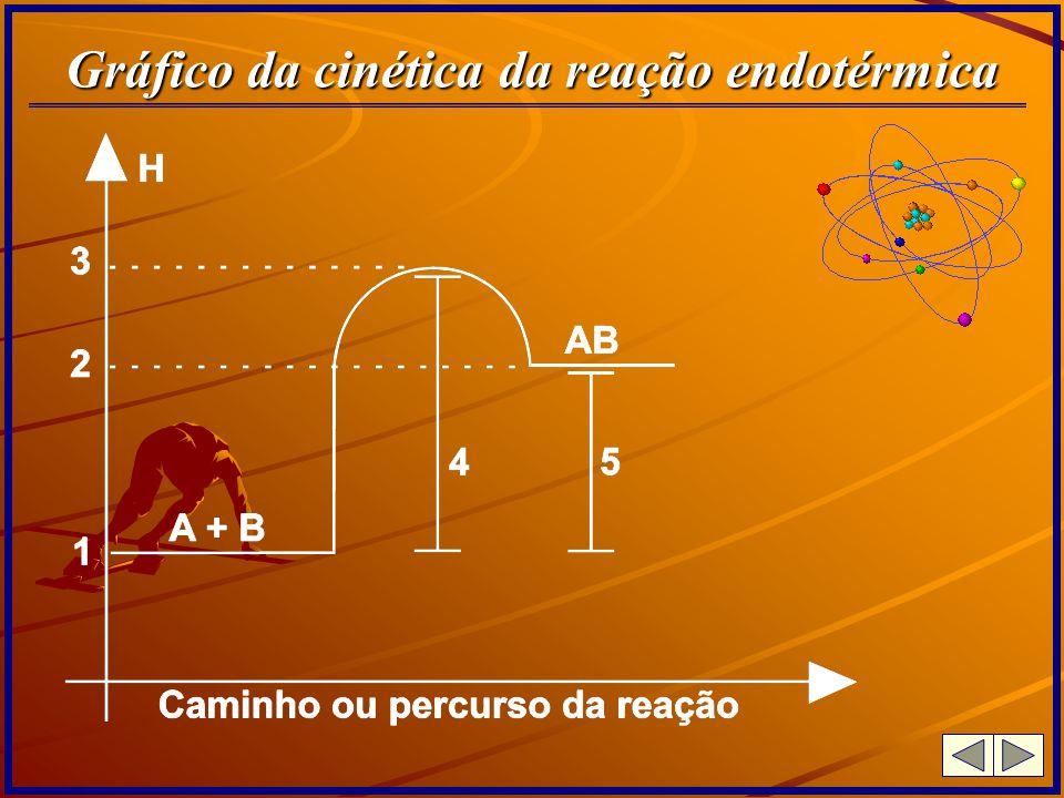 Calor ou entalpia de neutralização É a variação de entalpia (quantidade de calor liberada) verificado na neutralização total de 1 mol de hidrogênio ionizável do ácido (ou 1 equivalente grama do ácido) por 1 mol de hidróxido dissociável da base (ou 1 equivalente grama de base) admitindo-se todos os participantes em diluição total ou infinita a 25ºC e 1 atm.