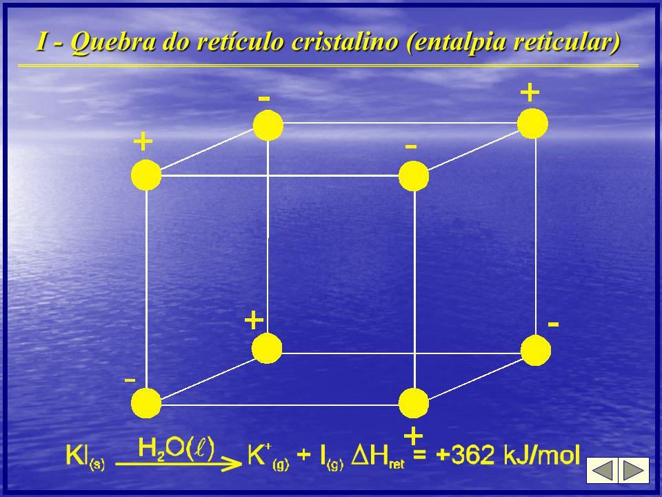 II - Hidratação dos íons (entalpia de hidratação)