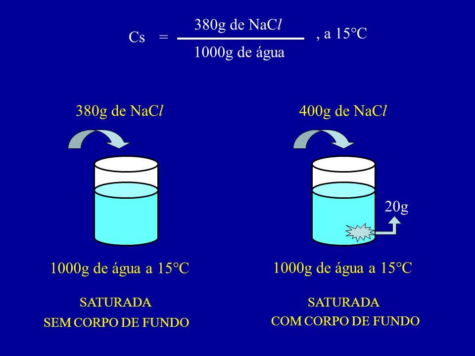 Cs= 380g de NaCl 1000g de água, a 15°C 1000g de água a 15°C 380g de NaCl 1000g de água a 15°C 20g 400g de NaCl SATURADA SEM CORPO DE FUNDO COM CORPO D