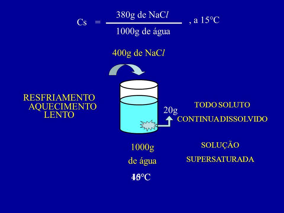 Cs= 380g de NaCl 1000g de água, a 15°C 1000g de água 20g 400g de NaCl 15°C AQUECIMENTO 40°C RESFRIAMENTO LENTO 15°C TODO SOLUTO CONTINUA DISSOLVIDO SO