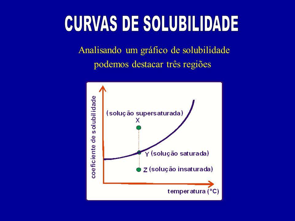 Analisando um gráfico de solubilidade podemos destacar três regiões