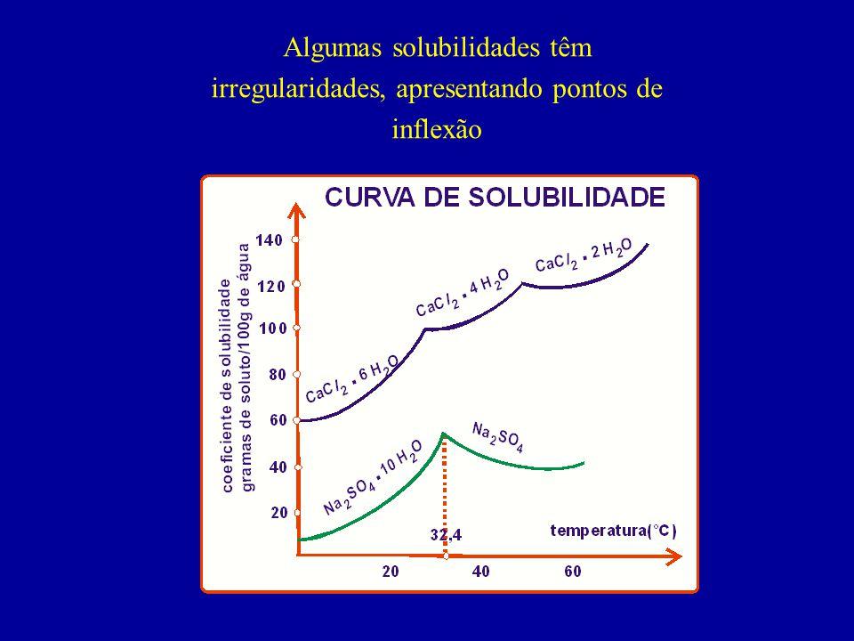 Algumas solubilidades têm irregularidades, apresentando pontos de inflexão