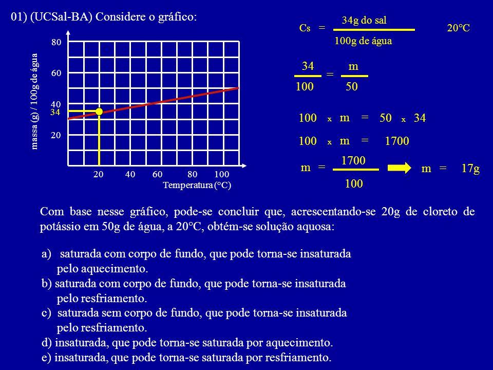 01) (UCSal-BA) Considere o gráfico: Com base nesse gráfico, pode-se concluir que, acrescentando-se 20g de cloreto de potássio em 50g de água, a 20°C,