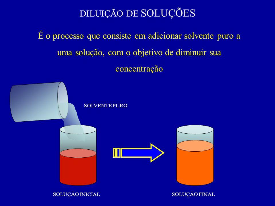 DILUIÇÃO DE SOLUÇÕES É o processo que consiste em adicionar solvente puro a uma solução, com o objetivo de diminuir sua concentração SOLVENTE PURO SOL