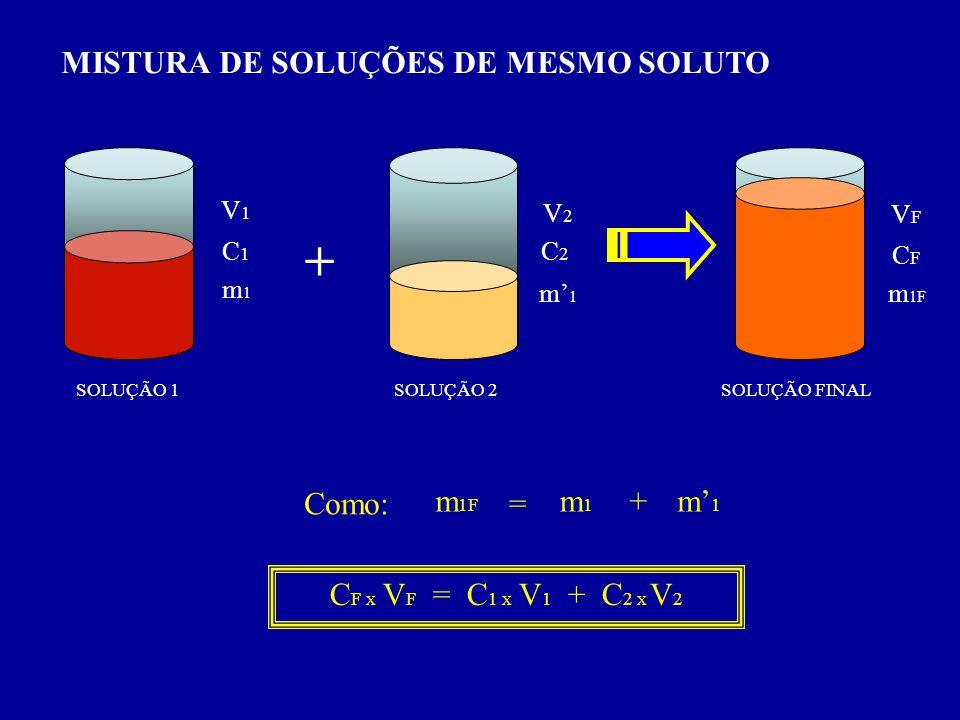MISTURA DE SOLUÇÕES DE MESMO SOLUTO SOLUÇÃO 1SOLUÇÃO FINAL SOLUÇÃO 2 + = C1C1 C2C2 V1V1 V2V2 m1m1 m1m1 CFCF VFVF m 1F m1m1 m1m1 Como: + C F X V F = C