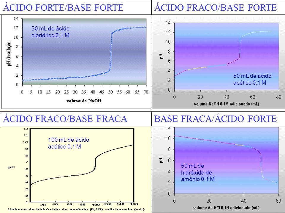ÁCIDO FORTE/BASE FORTEÁCIDO FRACO/BASE FORTE ÁCIDO FRACO/BASE FRACABASE FRACA/ÁCIDO FORTE 50 mL de ácido acético 0,1 M 50 mL de hidróxido de amônio 0,1 M 100 mL de ácido acético 0,1 M 50 mL de ácido clorídrico 0,1 M
