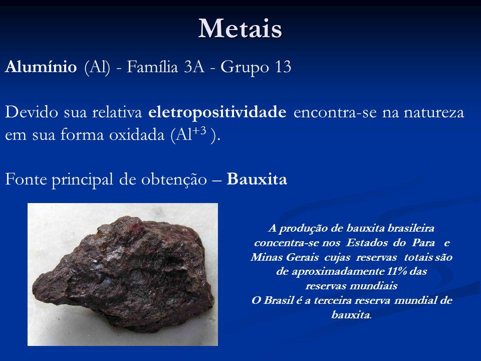 Metais Devido sua relativa eletropositividade encontra-se na natureza em sua forma oxidada (Al +3 ).