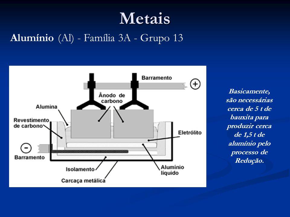 Metais Alumínio (Al) - Família 3A - Grupo 13 Basicamente, são necessárias cerca de 5 t de bauxita para produzir cerca de 1,5 t de alumínio pelo processo de Redução.