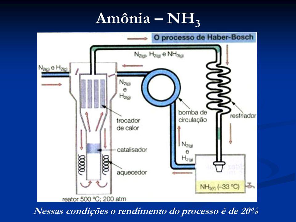 Amônia – NH 3 Nessas condições o rendimento do processo é de 20%