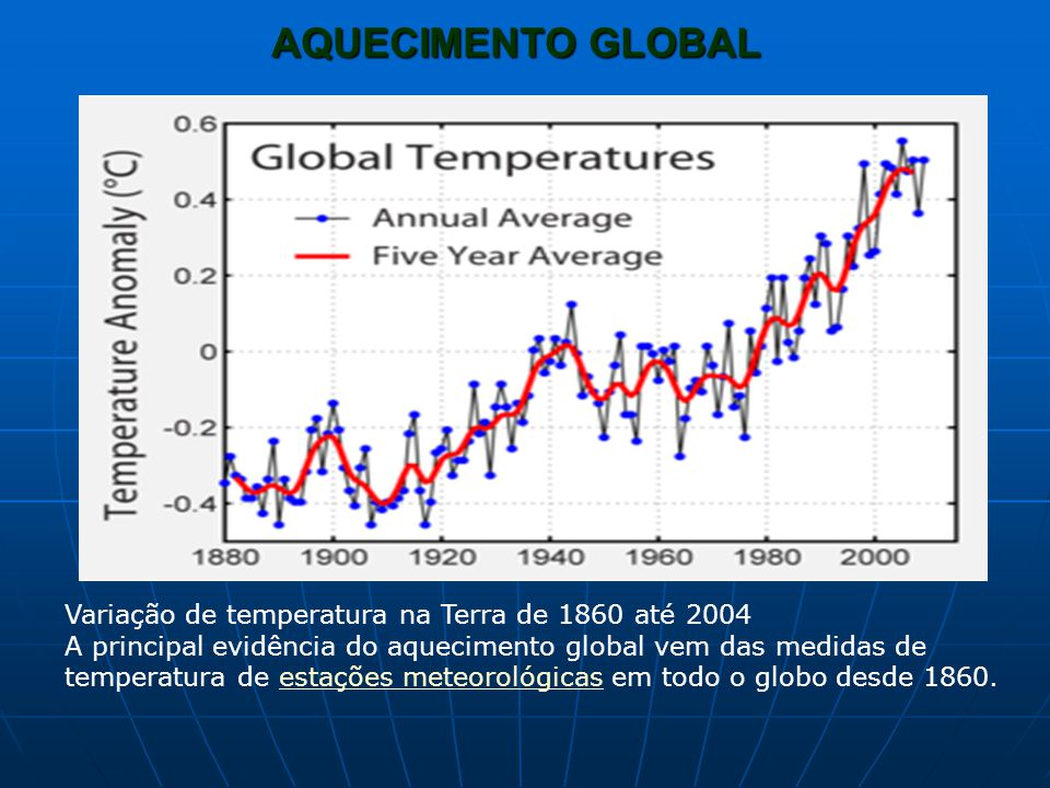AQUECIMENTO GLOBAL Variação de temperatura na Terra de 1860 até 2004 A principal evidência do aquecimento global vem das medidas de temperatura de est