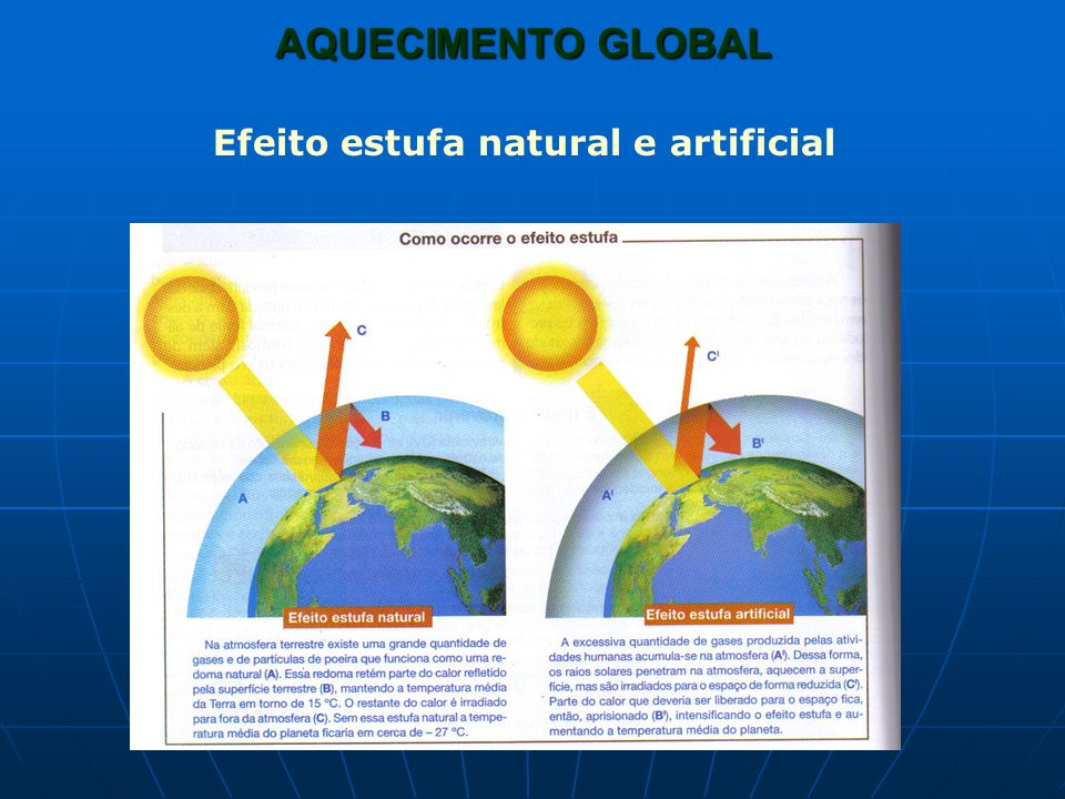 AQUECIMENTO GLOBAL Efeito estufa natural e artificial