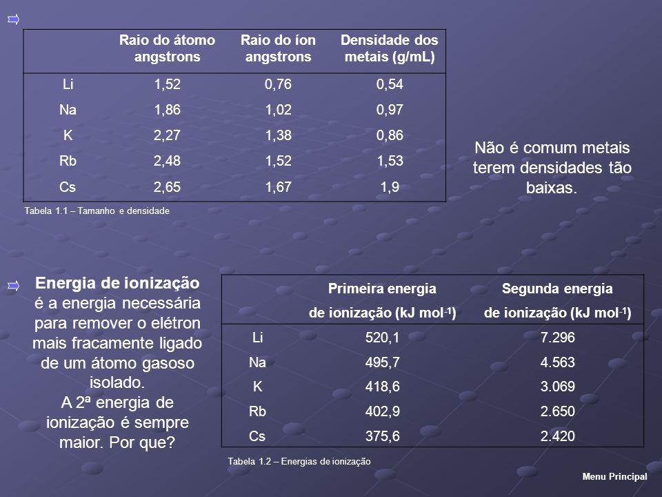 Tabela 1.1 – Tamanho e densidade Tabela 1.2 – Energias de ionização Primeira energiaSegunda energia de ionização (kJ mol -1 ) Li520,17.296 Na495,74.563 K418,63.069 Rb402,92.650 Cs375,62.420 Não é comum metais terem densidades tão baixas.