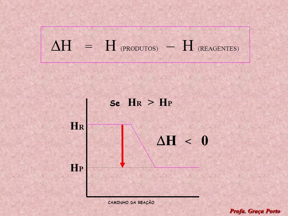 H = H (PRODUTOS) – H (REAGENTES) Se H R H P H > 0 Se H R > H P H < 0 REAÇÃO ENDOTÉRMICA REAÇÃO EXOTÉRMICA Profa. Graça Porto