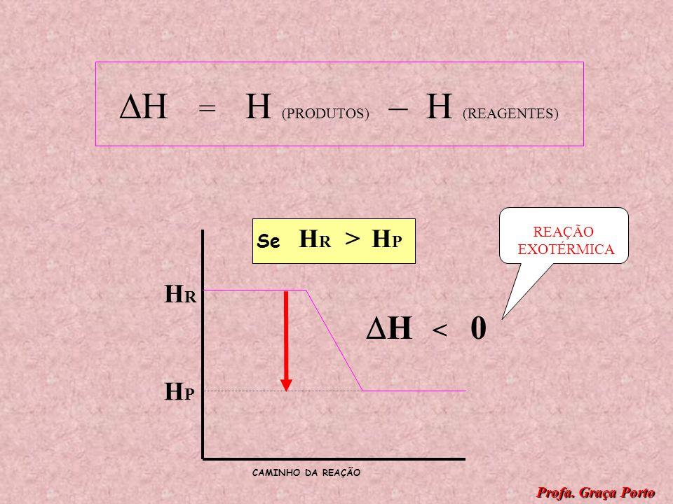 HRHR HPHP HRHR HPHP > Se H = H (PRODUTOS) – H (REAGENTES) H < 0 CAMINHO DA REAÇÃO Profa. Graça Porto