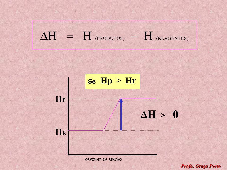HRHR HPHP HRHR HPHP > Se H = H (PRODUTOS) – H (REAGENTES) H < 0 REAÇÃO EXOTÉRMICA CAMINHO DA REAÇÃO Profa. Graça Porto