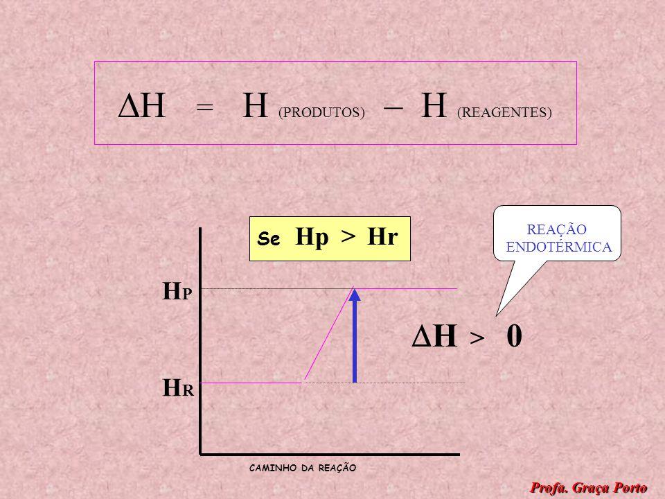 HPHP HRHR HpHr > Se H = H (PRODUTOS) – H (REAGENTES) H > 0 CAMINHO DA REAÇÃO Profa. Graça Porto
