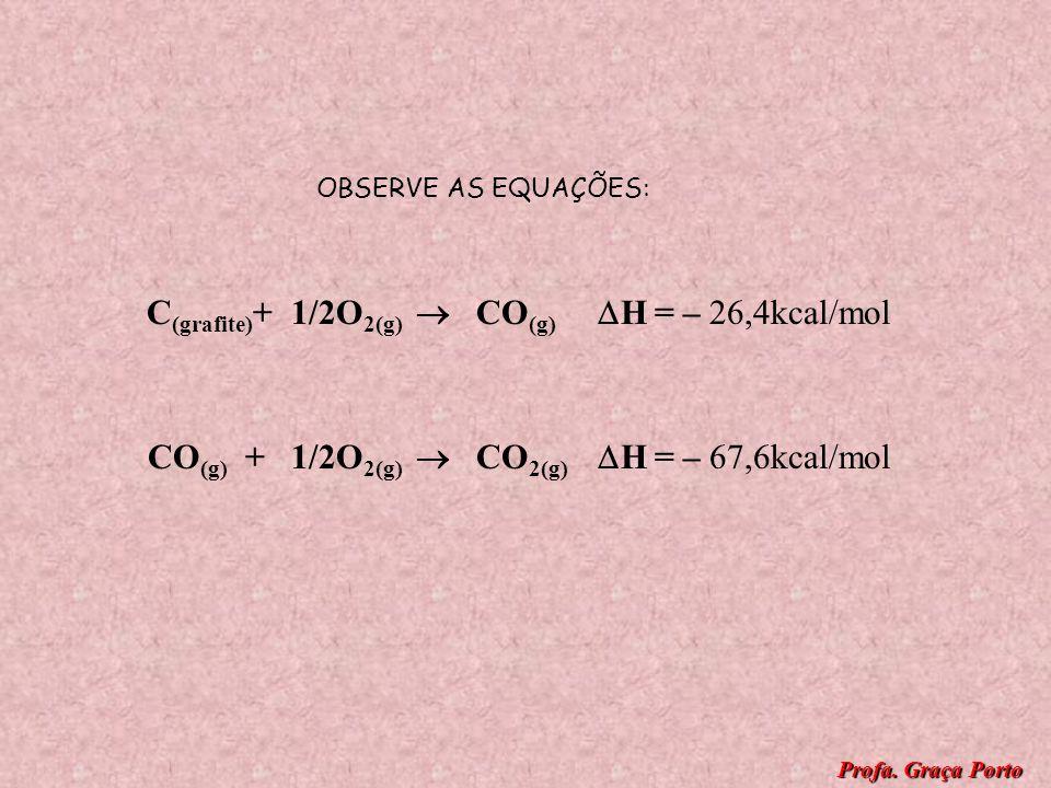 CÁLCULOS DA VARIAÇÃO DE ENTALPIA LEI DE HESS A entalpia de uma reação depende apenas dos estados iniciais e finais da reação, não depende dos estados