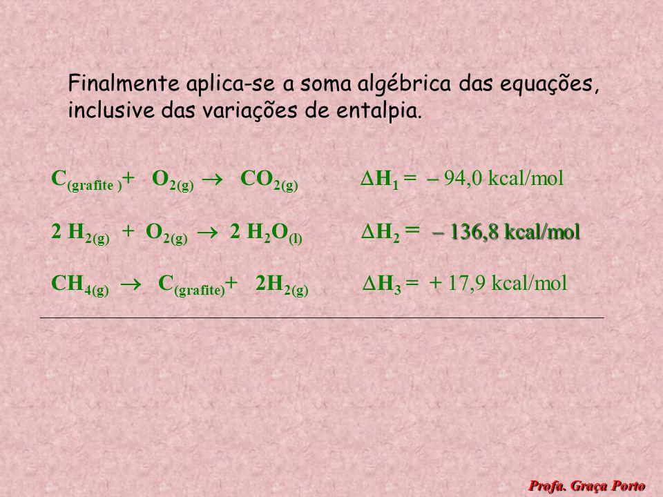 Agora, invertemos a equação III de modo a obter o metano ( CH 4 ) como reagente. CH 4(g) C (grafite) + 2H 2(g) H 3 = + 17,9kcal/mol Observe a inversão