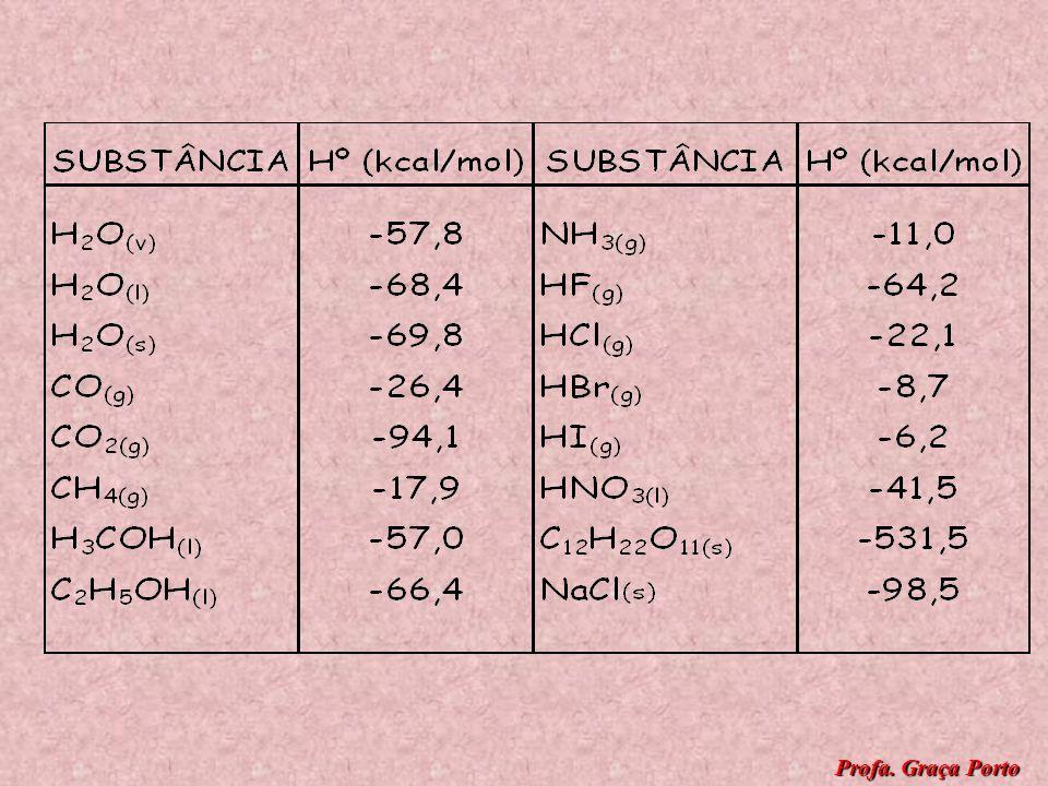 REAÇÃO DE FORMAÇÃO - é aquela em que um mol de um único composto é formado a partir de substâncias simples no estado padrão. Exs.: C (grafite ) + O 2(
