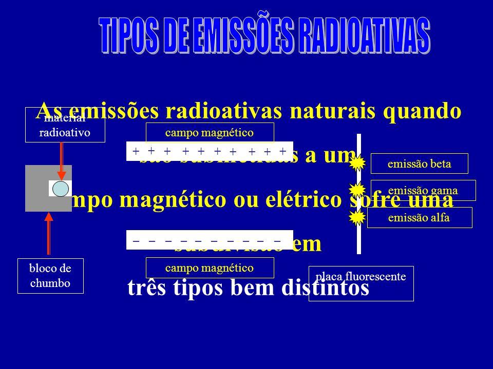 As emissões radioativas naturais quando são submetidas a um campo magnético ou elétrico sofre uma subdivisão em três tipos bem distintos + +++++ +++ + –––––––––– material radioativo bloco de chumbo campo magnético placa fluorescente emissão beta emissão gama emissão alfa