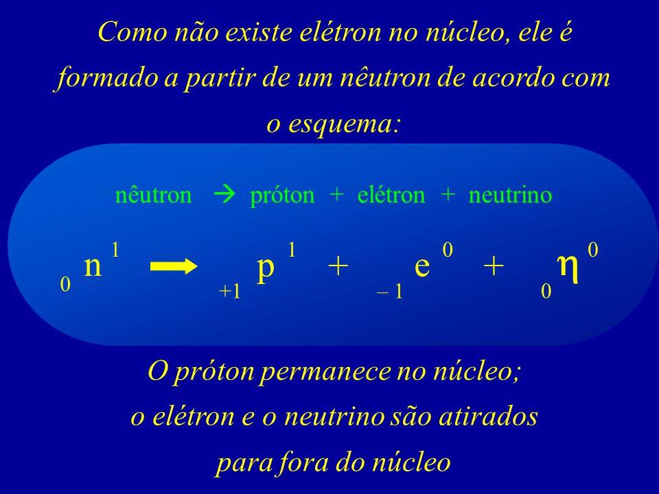 Como não existe elétron no núcleo, ele é formado a partir de um nêutron de acordo com o esquema: O próton permanece no núcleo; o elétron e o neutrino são atirados para fora do núcleo nêutron próton + elétron + neutrino n 1 e + p 0 1 +1 0 – 1 + 0 0