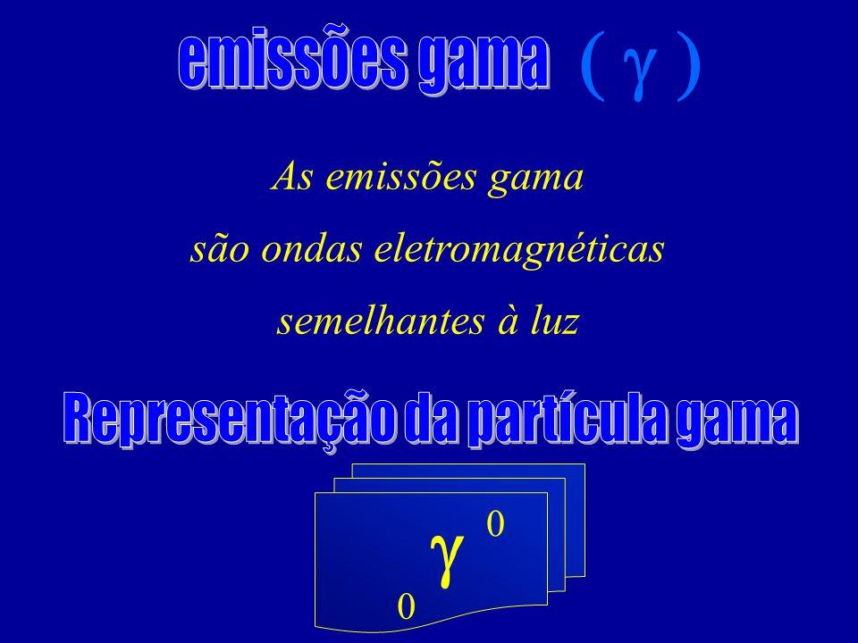 As emissões gama são ondas eletromagnéticas semelhantes à luz 0 0
