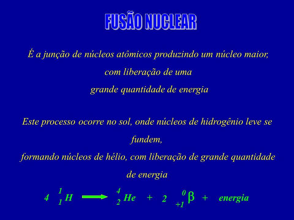 É a junção de núcleos atômicos produzindo um núcleo maior, com liberação de uma grande quantidade de energia Este processo ocorre no sol, onde núcleos de hidrogênio leve se fundem, formando núcleos de hélio, com liberação de grande quantidade de energia 1 HeH 1 energia+4 2 4 +1 0 + 2