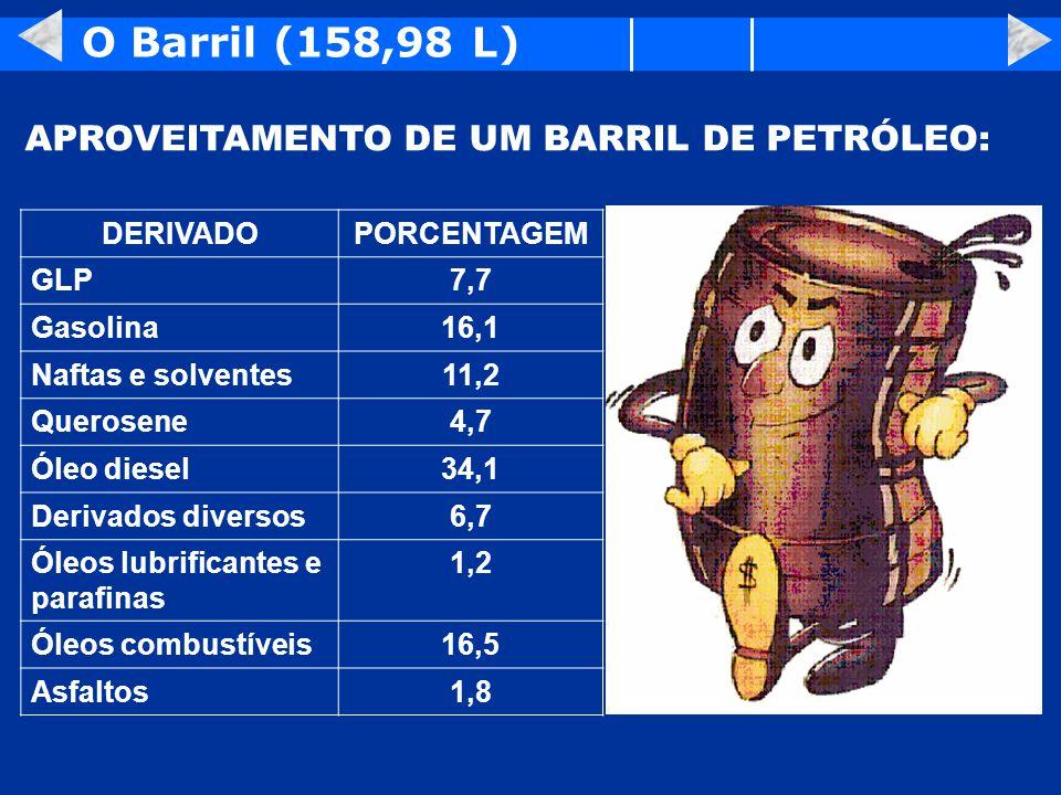 O Barril (158,98 L) DERIVADOPORCENTAGEM GLP7,7 Gasolina16,1 Naftas e solventes11,2 Querosene4,7 Óleo diesel34,1 Derivados diversos6,7 Óleos lubrifican