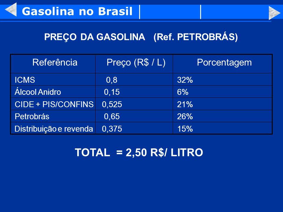 PREÇO DA GASOLINA (Ref. PETROBRÁS) 26%0,65Petrobrás 21%0,525CIDE + PIS/CONFINS 32%0,8ICMS 6%0,15Álcool Anidro 15%0,375Distribuição e revenda Porcentag