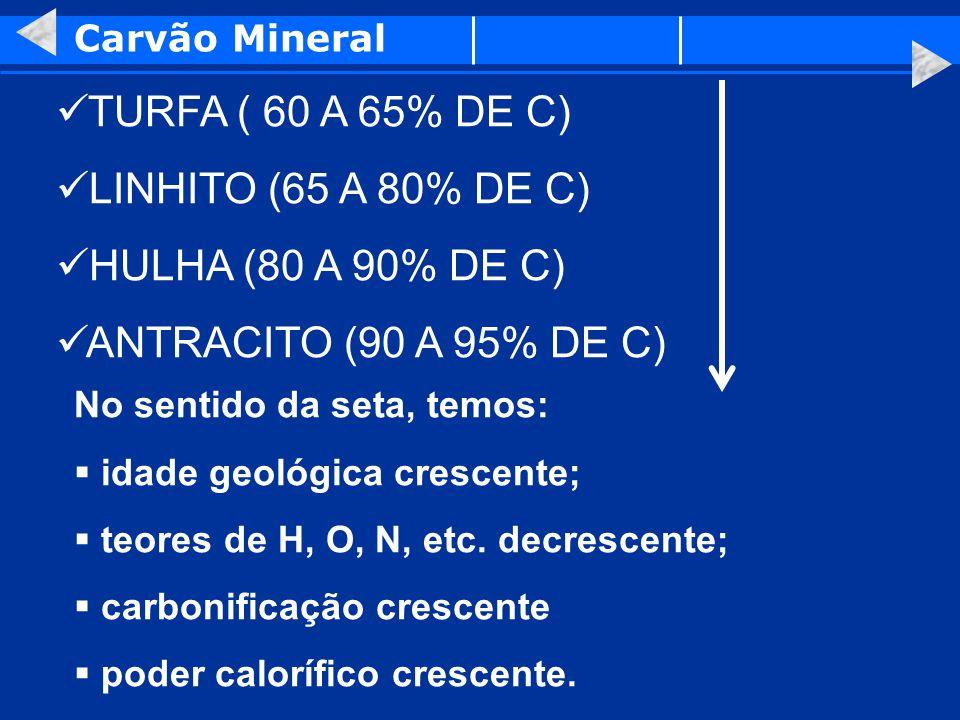 Carvão Mineral TURFA ( 60 A 65% DE C) LINHITO (65 A 80% DE C) HULHA (80 A 90% DE C) ANTRACITO (90 A 95% DE C) No sentido da seta, temos: idade geológi