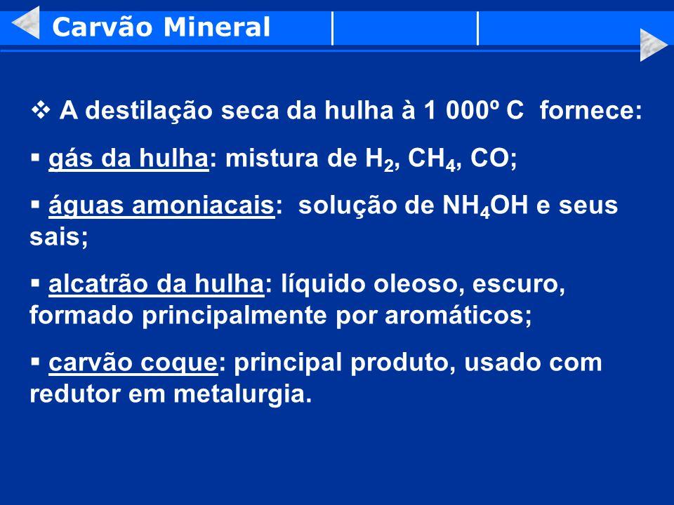 Carvão Mineral A destilação seca da hulha à 1 000º C fornece: gás da hulha: mistura de H 2, CH 4, CO; águas amoniacais: solução de NH 4 OH e seus sais