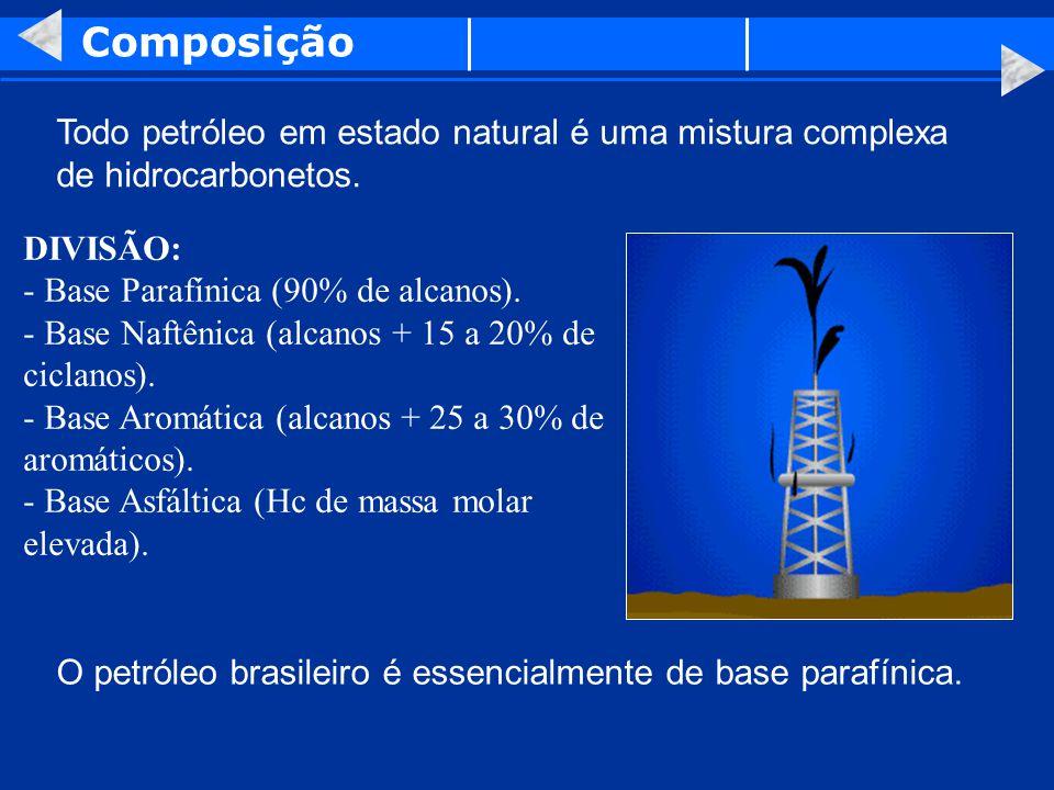 Composição Todo petróleo em estado natural é uma mistura complexa de hidrocarbonetos. DIVISÃO: - Base Parafínica (90% de alcanos). - Base Naftênica (a