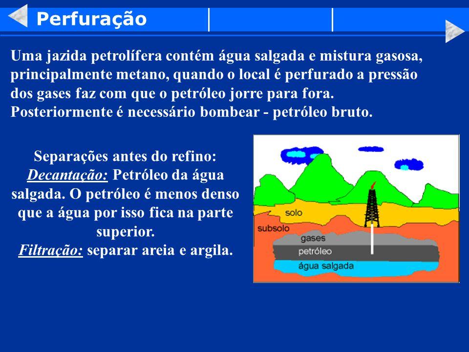 Perfuração Uma jazida petrolífera contém água salgada e mistura gasosa, principalmente metano, quando o local é perfurado a pressão dos gases faz com